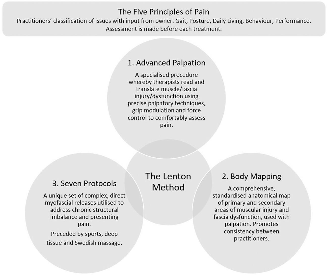 The Lenton Method